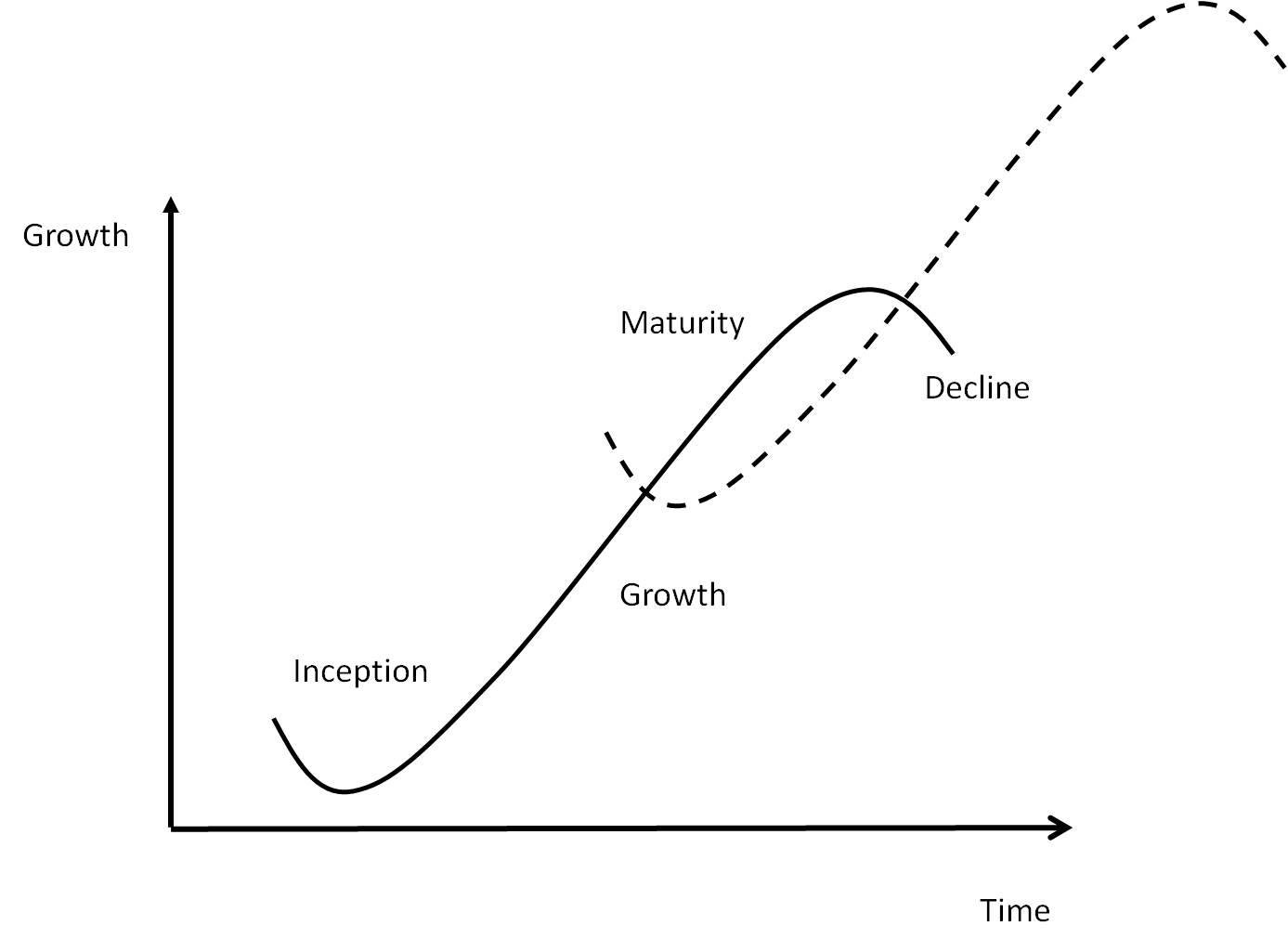 Charles Handy - Motivation Calculus